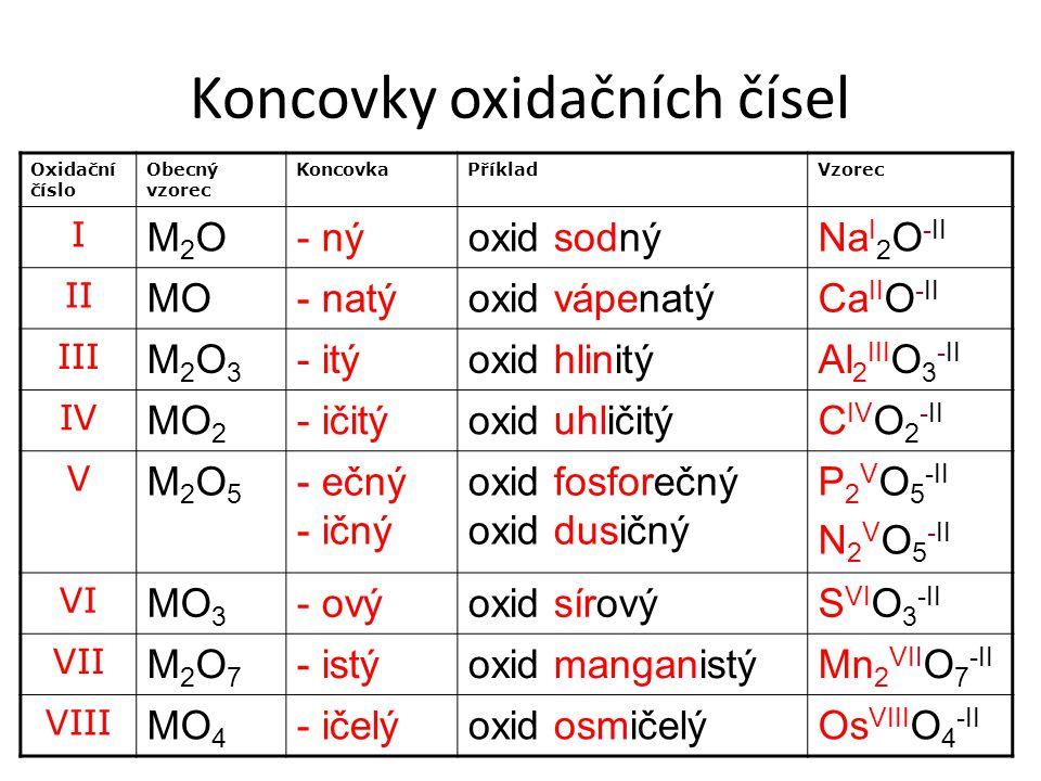 Tvorba vzorce oxidu železitého Fe 2 O 3 podstatné jméno přídavné jméno oxid název prvku a koncovka podle oxidačního čísla oxid železitý Fe III O -II upravíme, aby součet oxidačních čísel byl roven nule Použijeme křížové pravidlo: Fe III O -II vzorec je po úpravě Fe 2 O 3
