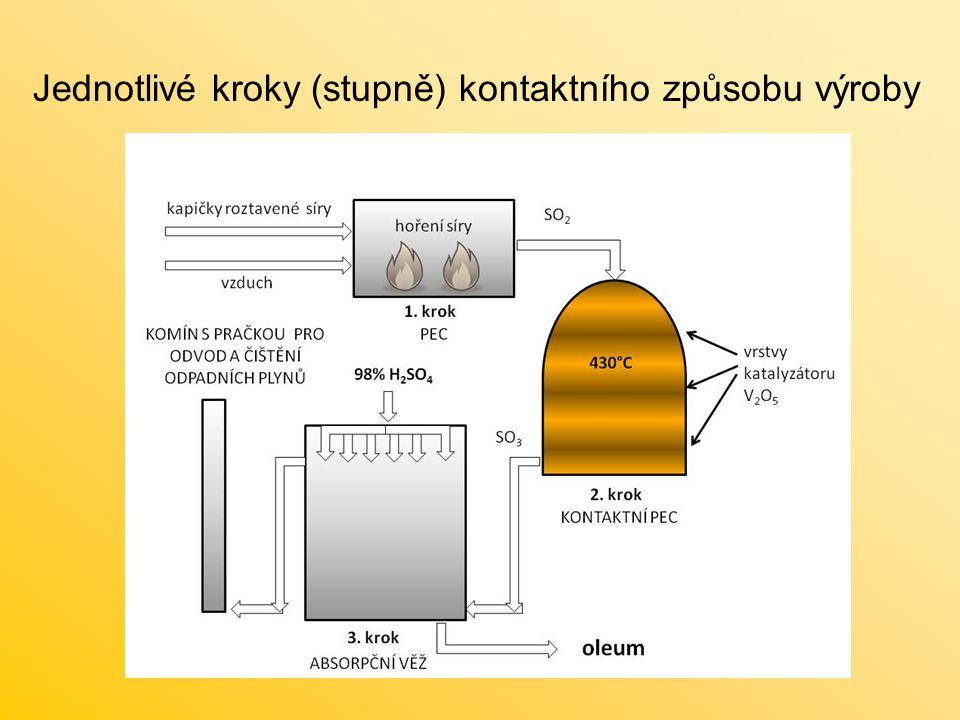 Jednotlivé kroky (stupně) kontaktního způsobu výroby