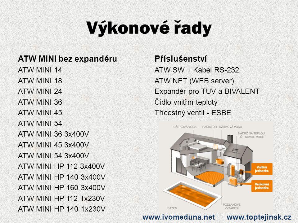 Výkonové řady ATW MINI bez expandéru ATW MINI 14 ATW MINI 18 ATW MINI 24 ATW MINI 36 ATW MINI 45 ATW MINI 54 ATW MINI 36 3x400V ATW MINI 45 3x400V ATW