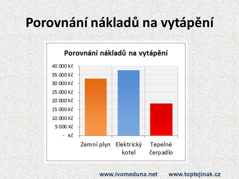 Porovnání nákladů na vytápění www.ivomeduna.net www.toptejinak.cz