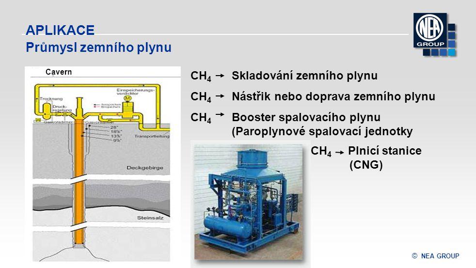 © NEA GROUP APLIKACE CH 4 Skladování zemního plynu CH 4 Nástřik nebo doprava zemního plynu CH 4 Booster spalovacího plynu (Paroplynové spalovací jedno