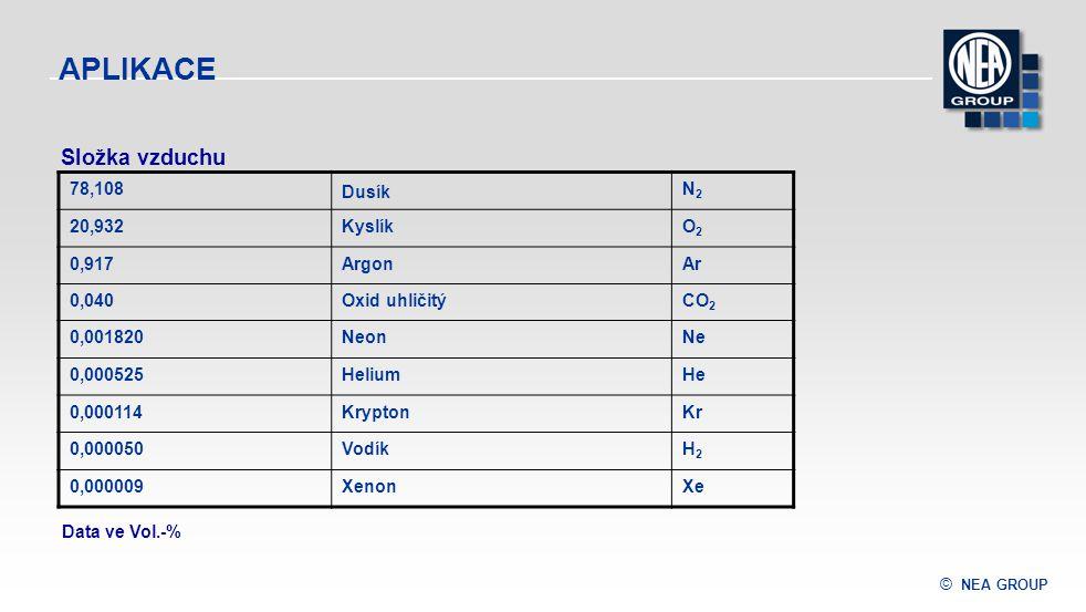 © NEA GROUP APLIKACE 78,108 Dusík N2N2 20,932KyslíkO2O2 0,917ArgonAr 0,040Oxid uhličitýCO 2 0,001820NeonNe 0,000525HeliumHe 0,000114KryptonKr 0,000050