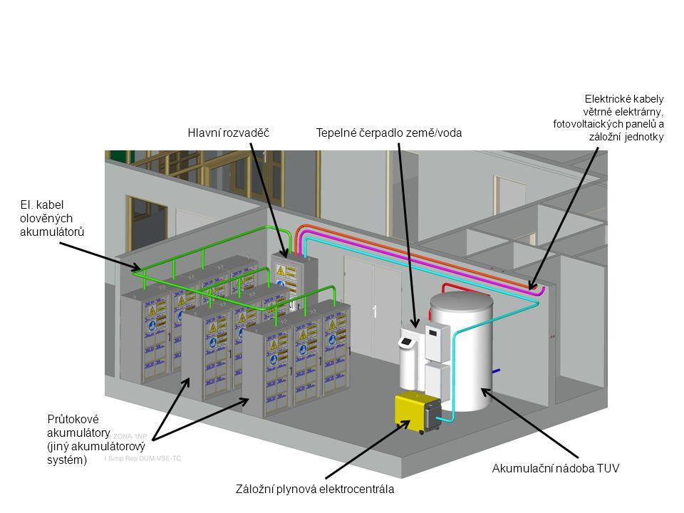 Hlavní rozvaděčTepelné čerpadlo země/voda Elektrické kabely větrné elektrárny, fotovoltaických panelů a záložní jednotky Akumulační nádoba TUV Záložní plynová elektrocentrála Průtokové akumulátory (jiný akumulátorový systém) El.