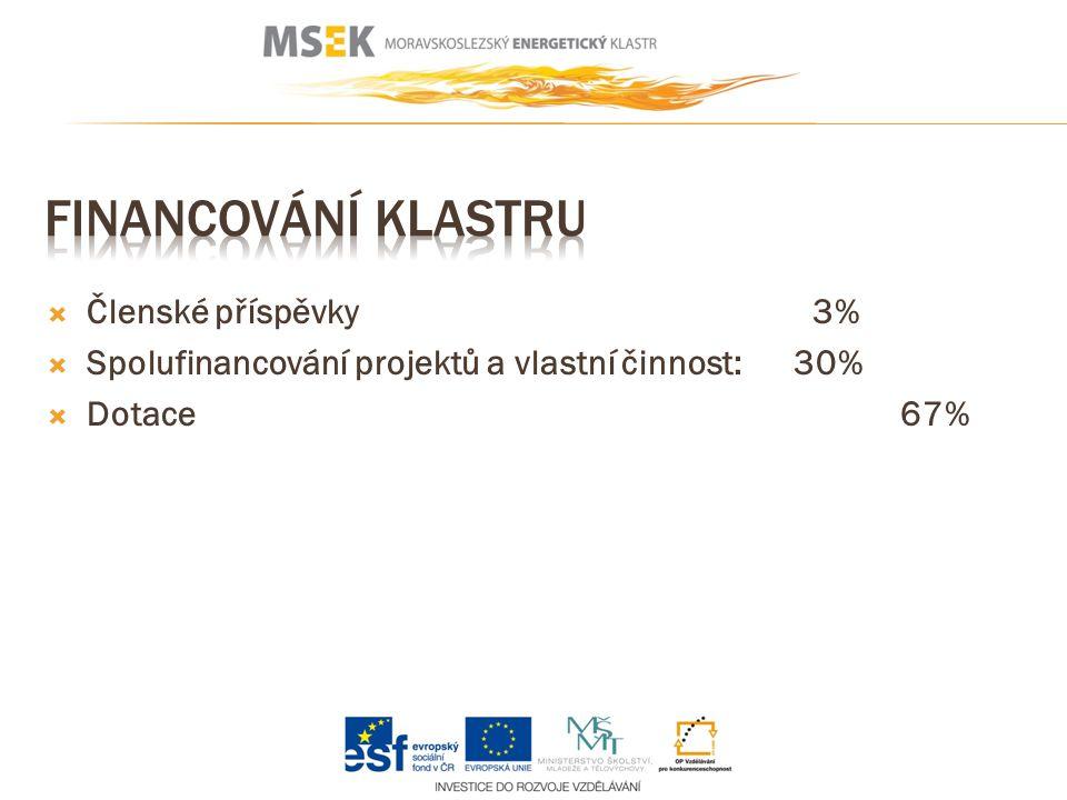  Členské příspěvky 3%  Spolufinancování projektů a vlastní činnost: 30%  Dotace67%