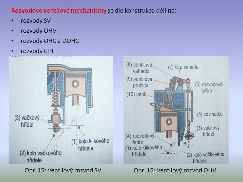 Rozvodové ventilové mechanismy se dle konstrukce dělí na: rozvody SV rozvody OHV rozvody OHC a DOHC rozvody CIH Obr. 15: Ventilový rozvod SVObr. 16: V