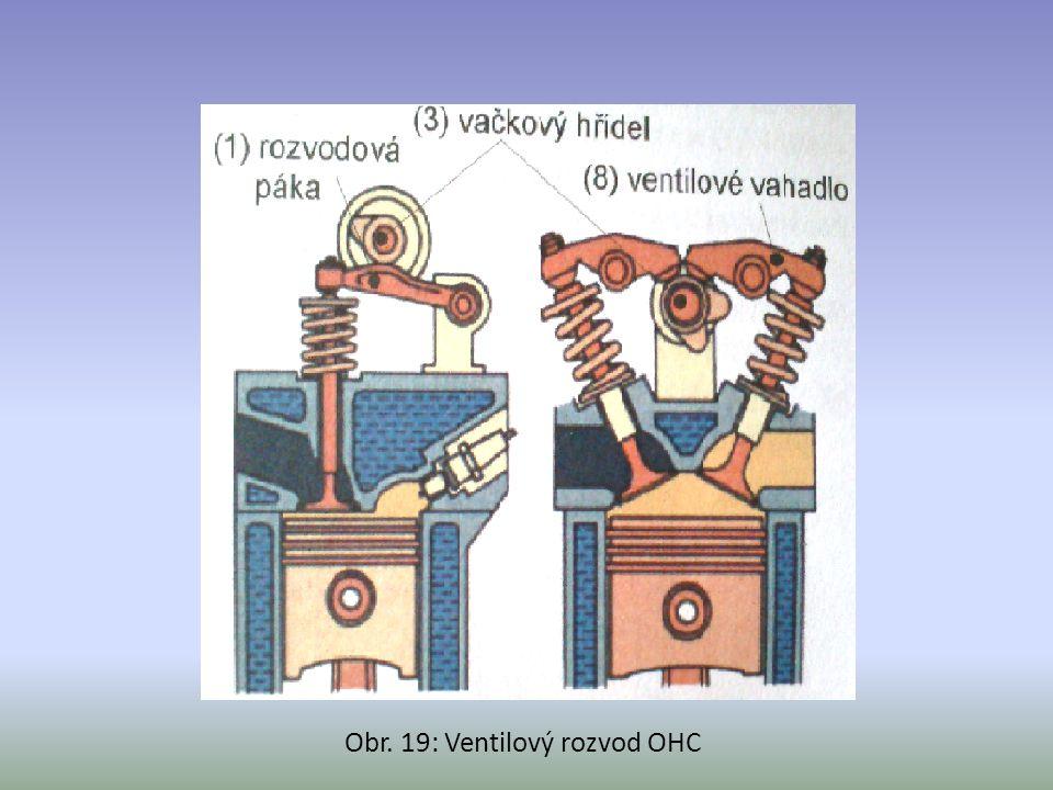 Obr. 19: Ventilový rozvod OHC