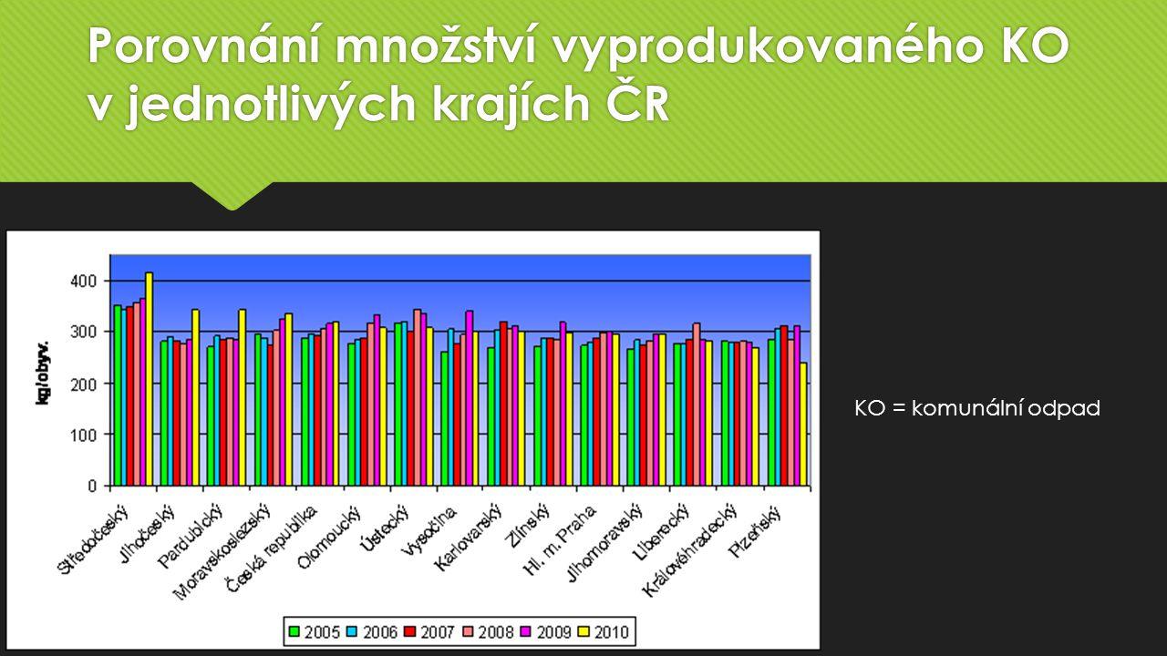 Porovnání množství vyprodukovaného KO v jednotlivých krajích ČR KO = komunální odpad