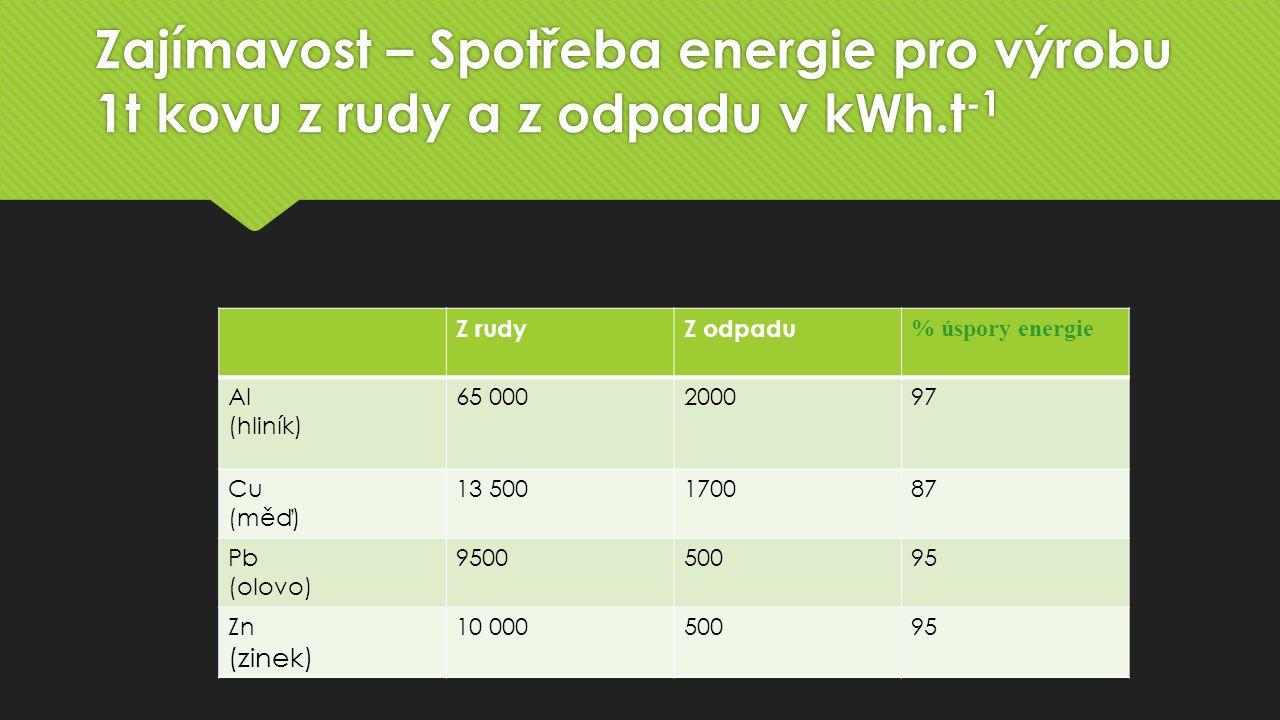 Zajímavost – Spotřeba energie pro výrobu 1t kovu z rudy a z odpadu v kWh.t -1 Z rudyZ odpadu % úspory energie Al (hliník) 65 000200097 Cu (měď) 13 500170087 Pb (olovo) 950050095 Zn (zinek) 10 00050095