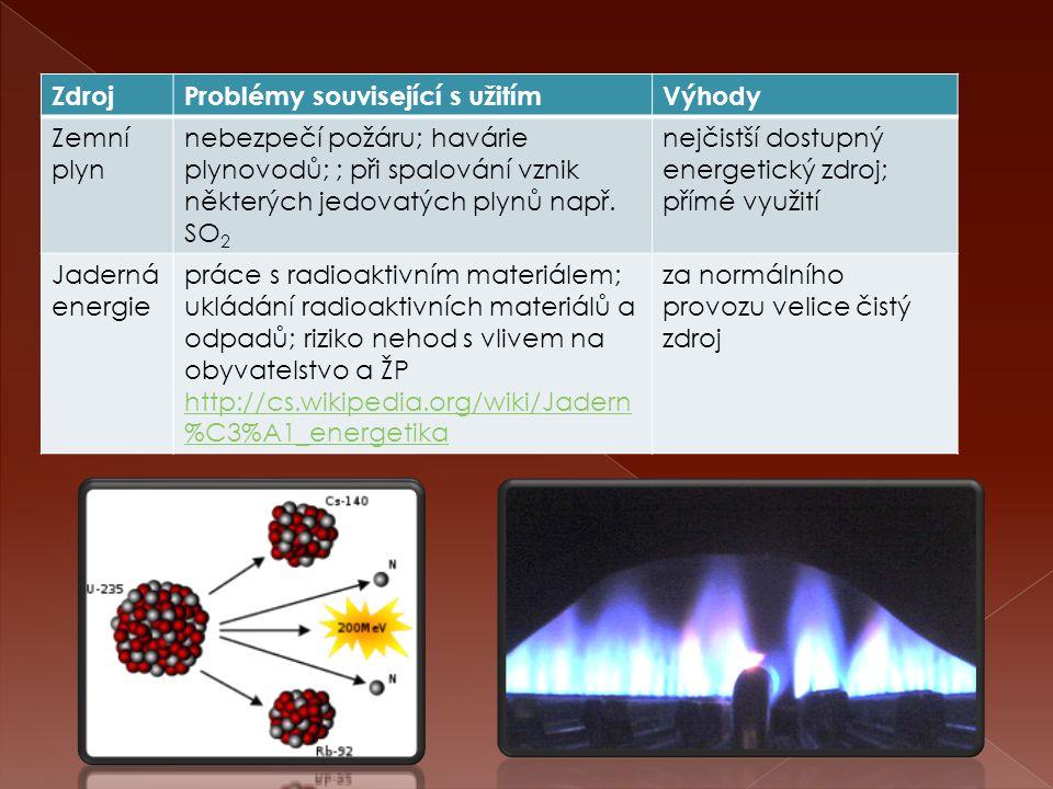 ZdrojProblémy související s užitímVýhody Vodní tokyprotržení hráze přehrady; narušení biologické rovnováhy v krajině nevznikají škodliviny Sluneční záření vysoké pořizovací náklady kolektorů; ohřev na malou teplotu nevznikají škodliviny Rostlinné, živočišné produkty využití půdy pro jiné než zemědělské účely http://cs.wikipedia.org/wiki/Bionafta #V.C3.BDhody http://cs.wikipedia.org/wiki/Bionafta #V.C3.BDhody nevznikají škodliviny Geotermálníohřev na malou teplotunevznikají škodl.