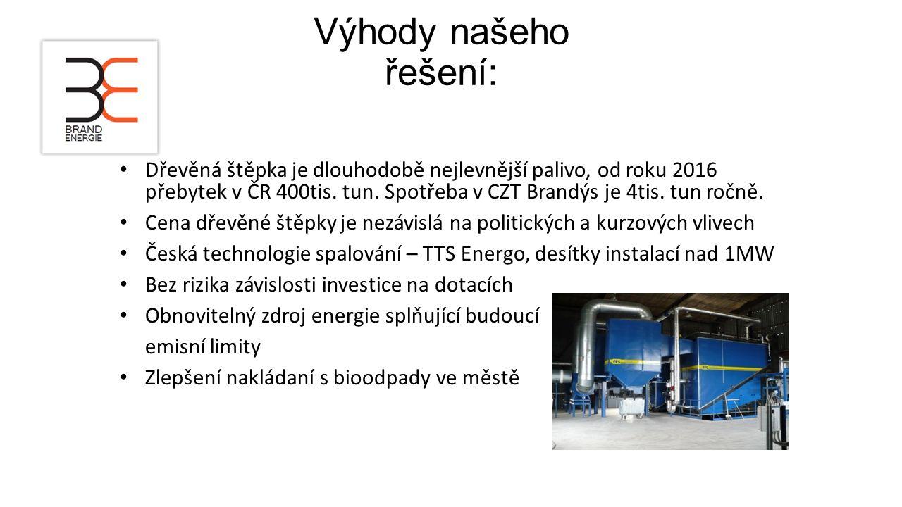 Výhody našeho řešení: Dřevěná štěpka je dlouhodobě nejlevnější palivo, od roku 2016 přebytek v ČR 400tis. tun. Spotřeba v CZT Brandýs je 4tis. tun roč