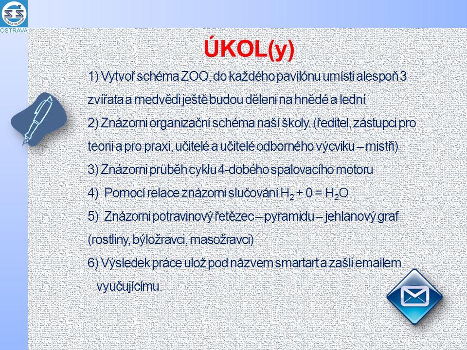 1) Vytvoř schéma ZOO, do každého pavilónu umísti alespoň 3 zvířata a medvědi ještě budou děleni na hnědé a lední 2) Znázorni organizační schéma naší školy.