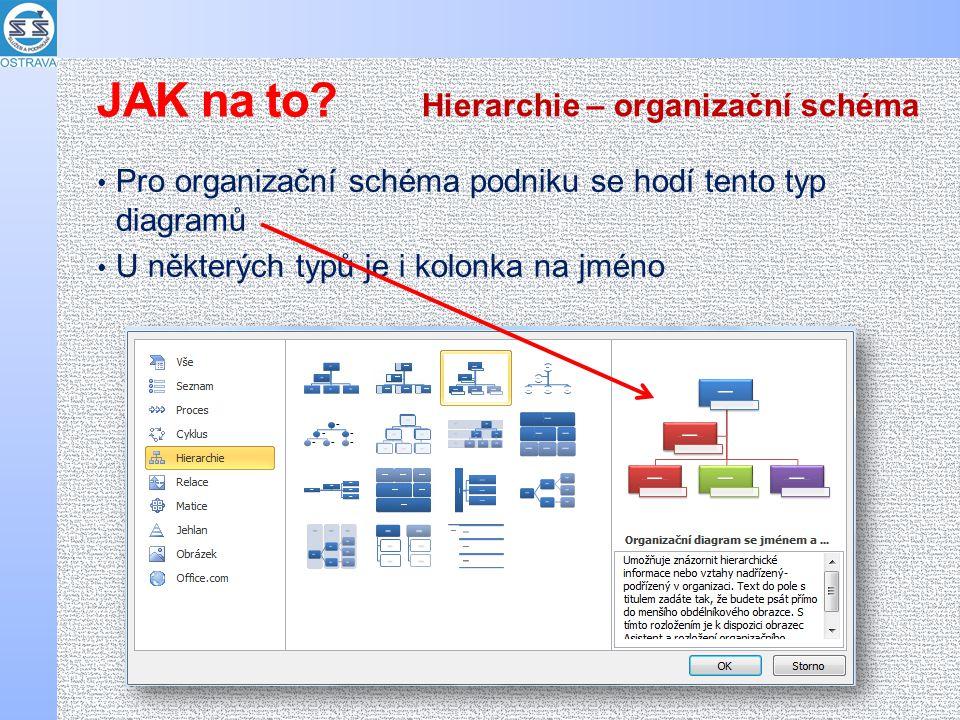 Pro organizační schéma podniku se hodí tento typ diagramů U některých typů je i kolonka na jméno Hierarchie – organizační schéma JAK na to?