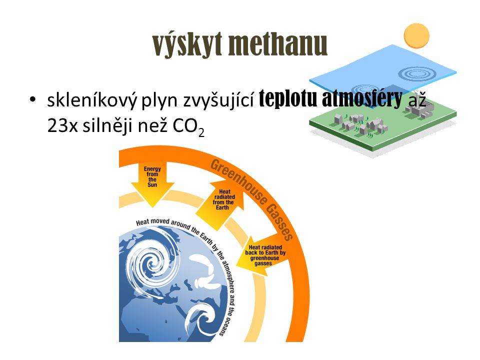 výskyt methanu skleníkový plyn zvyšující teplotu atmosféry až 23x silněji než CO 2