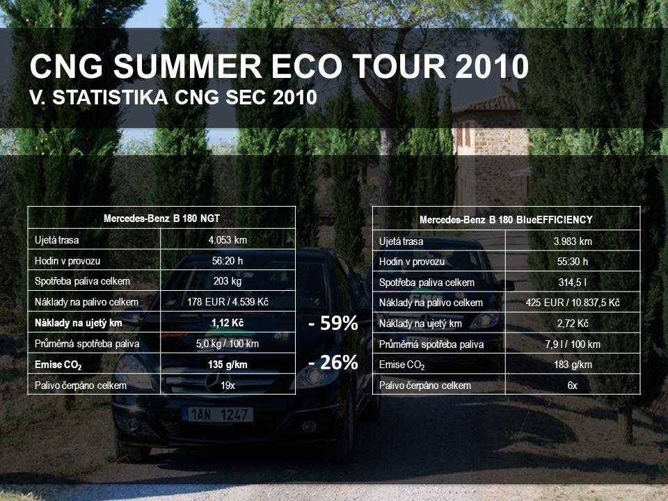 CNG SUMMER ECO TOUR 2010 VI.