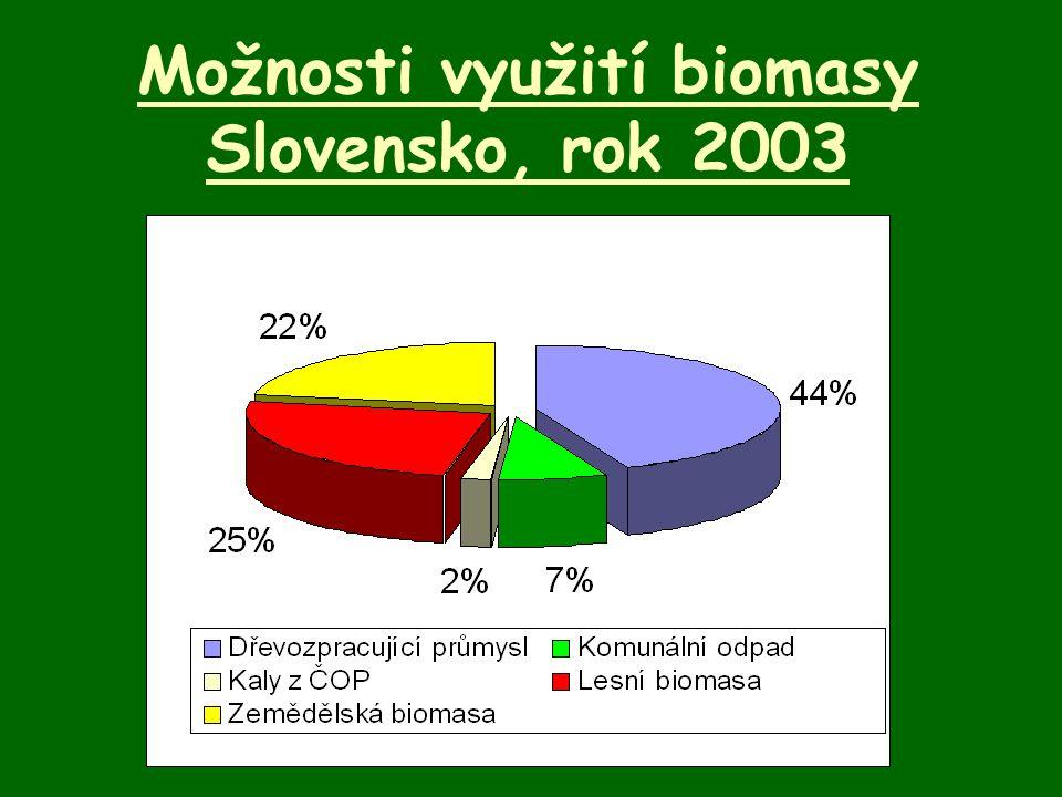 Biomasa rostlinného původu 1.Dřevní odpady – odpady z dřevozpracujícího průmyslu, z lesní těžby, papírnictví 2.Rychle rostoucí dřeviny – cíleně pěstované dřeviny za účelem energetického zpracování, období sklizně je 3-7 let.