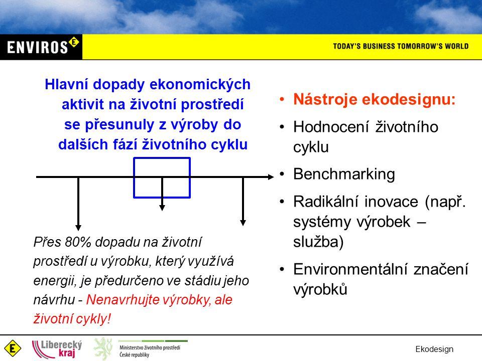 Ekodesign Hlavní dopady ekonomických aktivit na životní prostředí se přesunuly z výroby do dalších fází životního cyklu Nástroje ekodesignu: Hodnocení životního cyklu Benchmarking Radikální inovace (např.