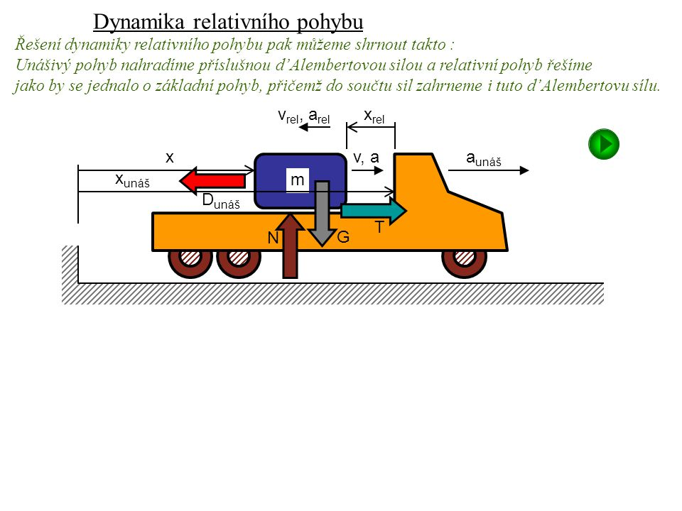 Dynamika I, 13. přednáška v, a N m G T D unáš a unáš x v rel, a rel x rel x unáš Dynamika relativního pohybu Řešení dynamiky relativního pohybu pak mů