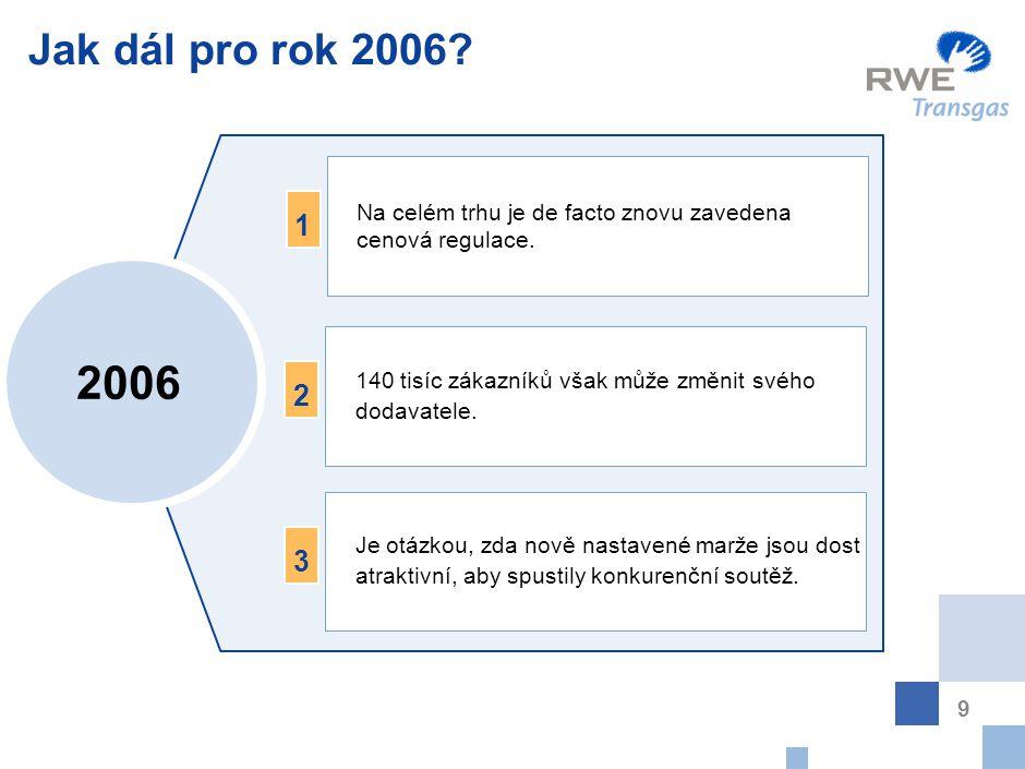 9 Jak dál pro rok 2006? 2006 Je otázkou, zda nově nastavené marže jsou dost atraktivní, aby spustily konkurenční soutěž. 3 Na celém trhu je de facto z