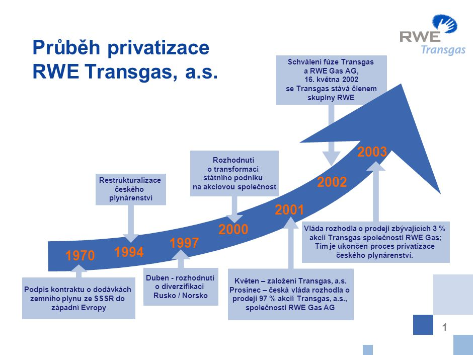 1 Průběh privatizace RWE Transgas, a.s. Schválení fúze Transgas a RWE Gas AG, 16. května 2002 se Transgas stává členem skupiny RWE Podpis kontraktu o