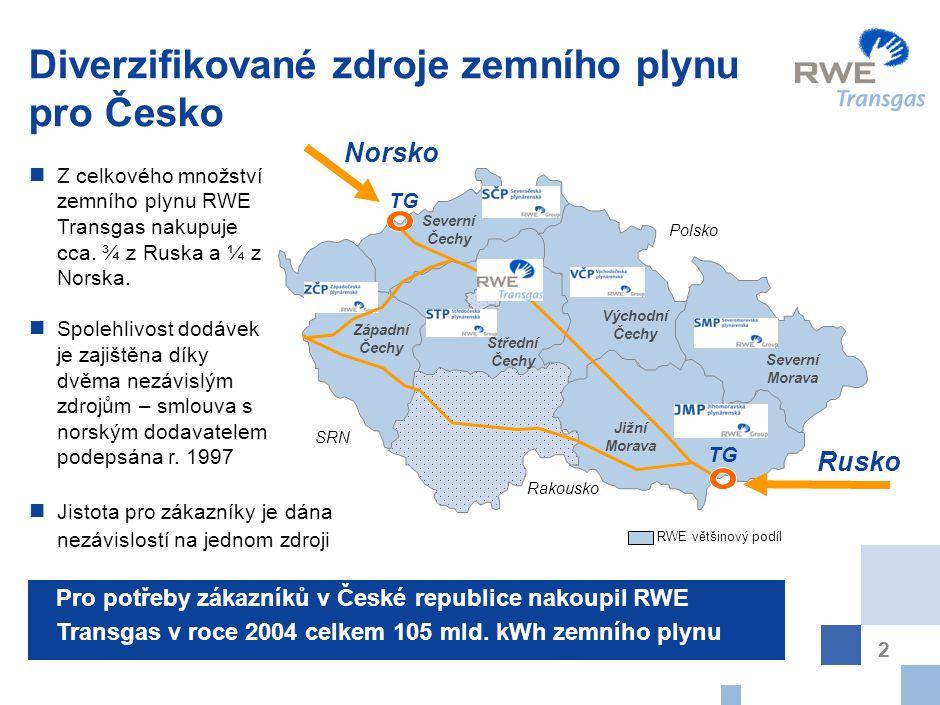 2 Diverzifikované zdroje zemního plynu pro Česko Jistota pro zákazníky je dána nezávislostí na jednom zdroji Z celkového množství zemního plynu RWE Transgas nakupuje cca.