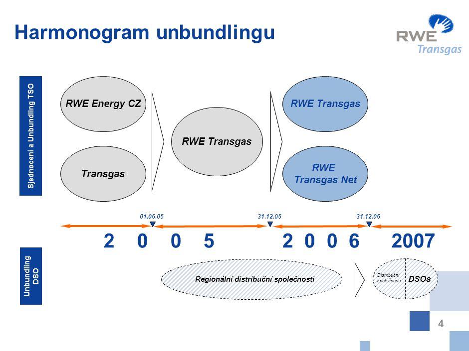 4 Harmonogram unbundlingu 01.06.0531.12.05 RWE Transgas RWE Energy CZ Transgas RWE Transgas RWE Transgas Net Regionální distribuční společnosti 31.12.06 Distribuční společnosti DSOs Unbundling DSO Sjednocení a Unbundling TSO 2 0 0 52 0 0 62007