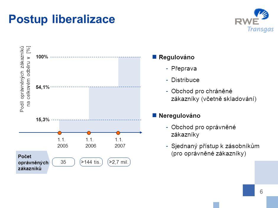 6 Postup liberalizace 1.1. 2005 1.1. 2006 1.1. 2007 Počet oprávněných zákazníků 35>144 tis.>2,7 mil. Podíl oprávněných zákazníků na celkovém odběru v