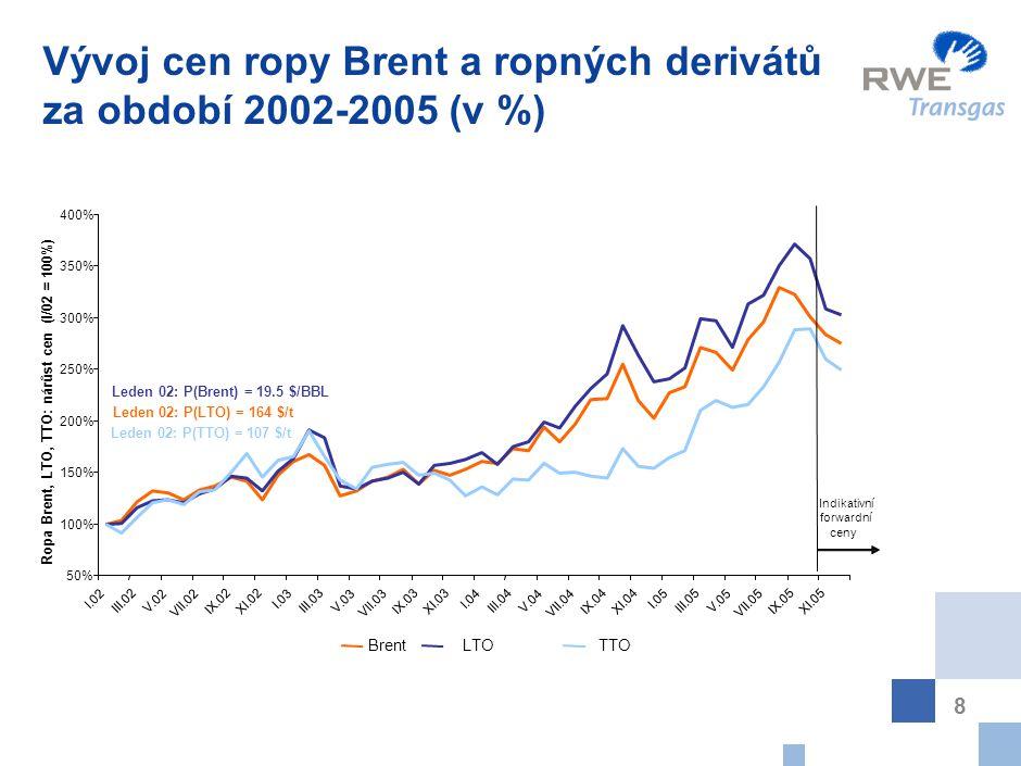 8 Vývoj cen ropy Brent a ropných derivátů za období 2002-2005 (v %) 50% 100% 150% 200% 250% 300% 350% 400% I.02 III.02 V.02 VII.02 IX.02XI.02 I.03 III.03 V.03 VII.03 IX.03XI.03 I.04 III.04 V.04 VII.04 IX.04XI.04 I.05 III.05 V.05 VII.05 IX.05XI.05 Ropa Brent, LTO, TTO: nárůst cen (I/02 = 100%) BrentLTO TTO Indikativní forwardní ceny Leden 02: P(TTO) = 107 $/t Leden 02: P(LTO) = 164 $/t Leden 02: P(Brent) = 19.5 $/BBL