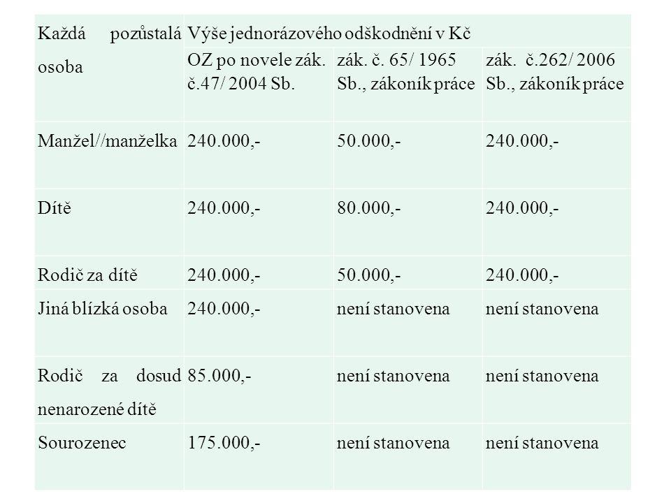 Každá pozůstalá osoba Výše jednorázového odškodnění v Kč OZ po novele zák. č.47/ 2004 Sb. zák. č. 65/ 1965 Sb., zákoník práce zák. č.262/ 2006 Sb., zá