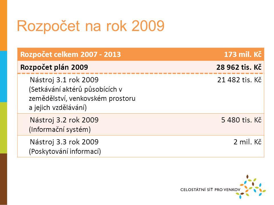 Rozpočet na rok 2009 Rozpočet celkem 2007 - 2013173 mil.
