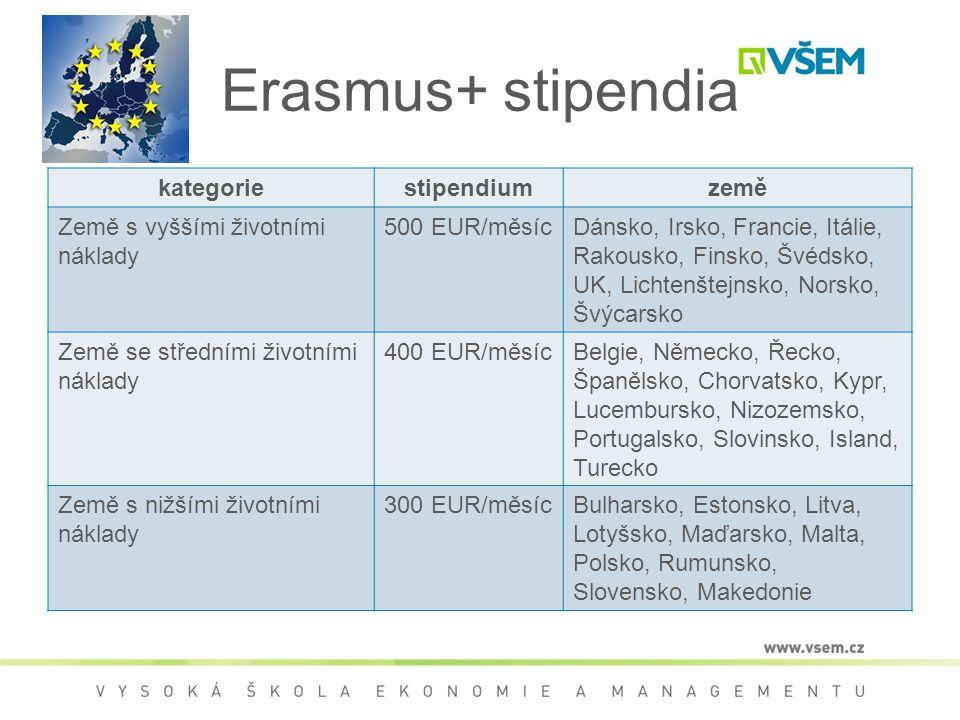 Erasmus+ stipendia kategoriestipendiumzemě Země s vyššími životními náklady 500 EUR/měsícDánsko, Irsko, Francie, Itálie, Rakousko, Finsko, Švédsko, UK, Lichtenštejnsko, Norsko, Švýcarsko Země se středními životními náklady 400 EUR/měsícBelgie, Německo, Řecko, Španělsko, Chorvatsko, Kypr, Lucembursko, Nizozemsko, Portugalsko, Slovinsko, Island, Turecko Země s nižšími životními náklady 300 EUR/měsícBulharsko, Estonsko, Litva, Lotyšsko, Maďarsko, Malta, Polsko, Rumunsko, Slovensko, Makedonie
