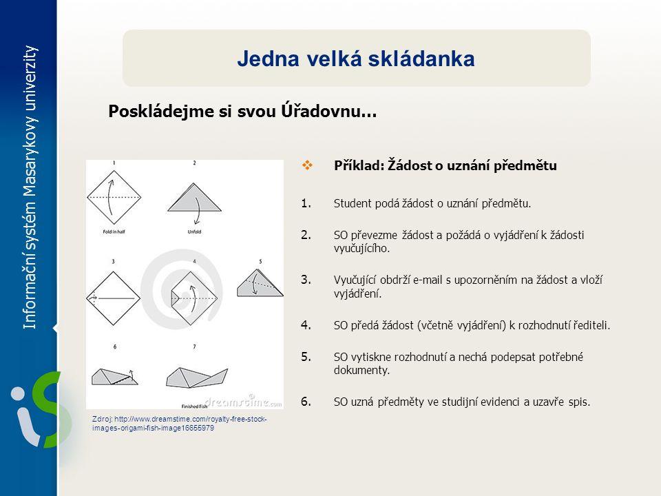 Informační systém Masarykovy univerzity Jedna velká skládanka  Příklad: Žádost o uznání předmětu 1. Student podá žádost o uznání předmětu. 2. SO přev