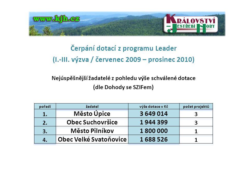 Čerpání dotací z programu Leader (I.-III. výzva / červenec 2009 – prosinec 2010) Nejúspěšnější žadatelé z pohledu výše schválené dotace (dle Dohody se