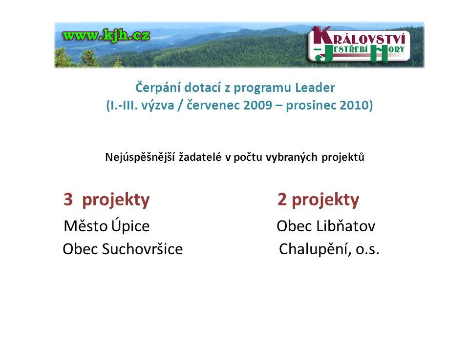 Nejúspěšnější žadatelé v počtu vybraných projektů 3 projekty 2 projekty Město Úpice Obec Libňatov Obec Suchovršice Chalupění, o.s.