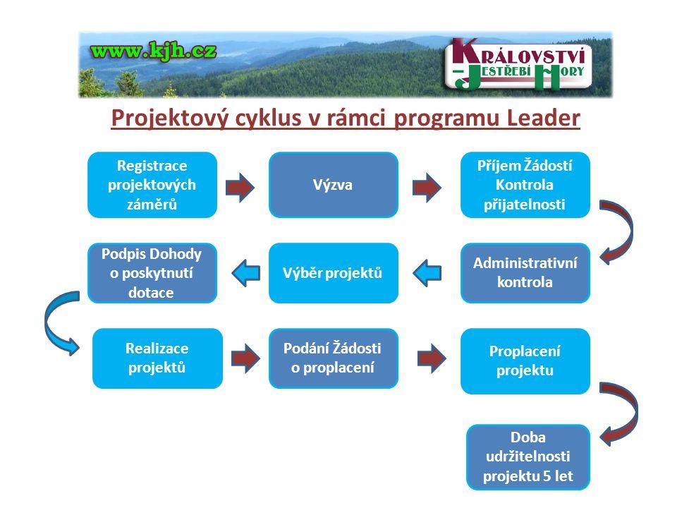 Projektový cyklus v rámci programu Leader Registrace projektových záměrů Výzva Příjem Žádostí Kontrola přijatelnosti Podpis Dohody o poskytnutí dotace