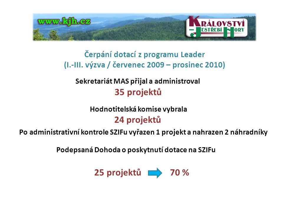 Čerpání dotací z programu Leader (I.-III. výzva / červenec 2009 – prosinec 2010) Sekretariát MAS přijal a administroval 35 projektů Hodnotitelská komi