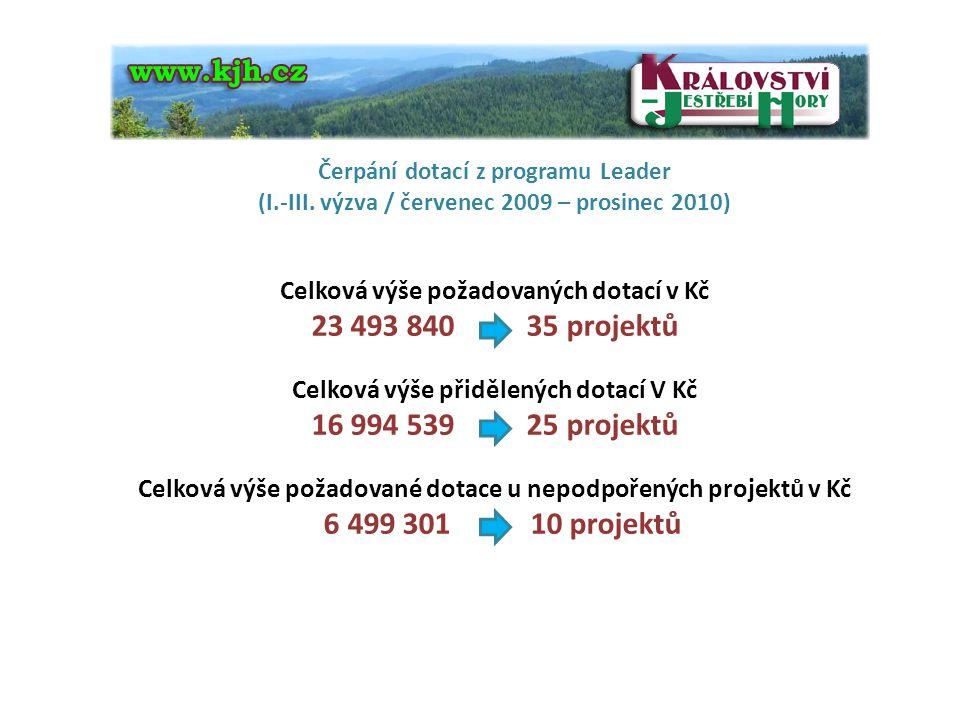 Čerpání dotací z programu Leader (I.-III. výzva / červenec 2009 – prosinec 2010) Celková výše požadovaných dotací v Kč 23 493 840 35 projektů Celková