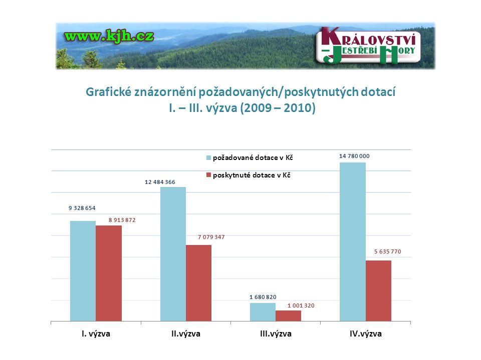 Grafické znázornění požadovaných/poskytnutých dotací I. – III. výzva (2009 – 2010)