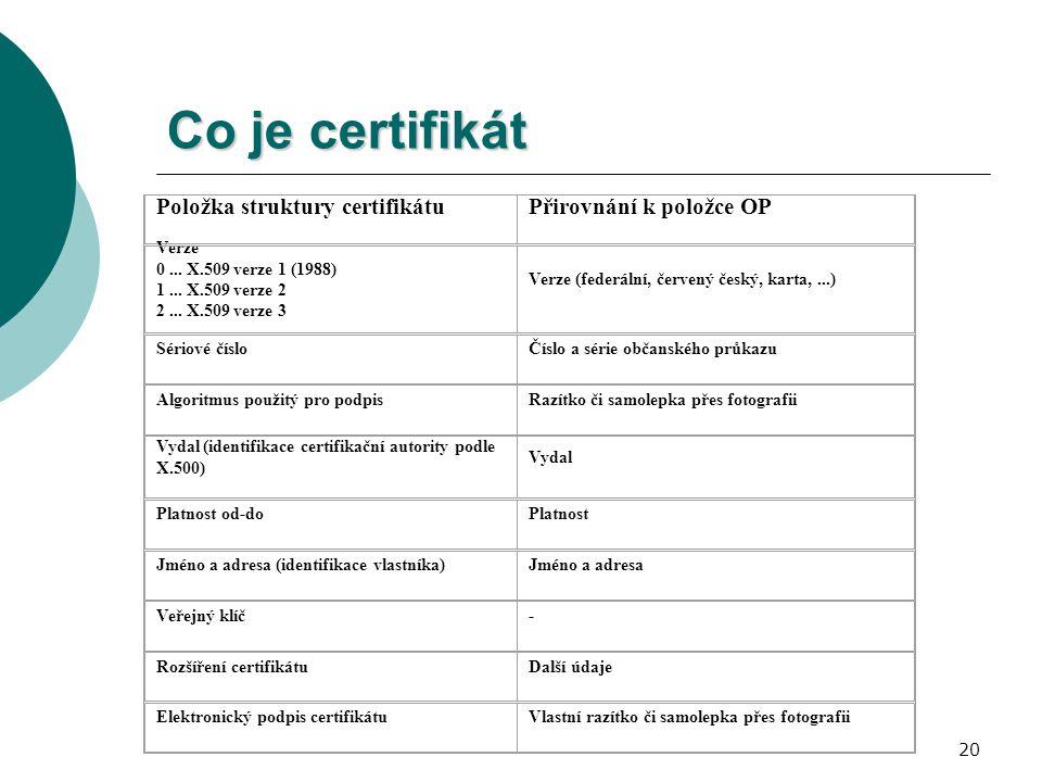 20 Co je certifikát Položka struktury certifikátuPřirovnání k položce OP Verze 0... X.509 verze 1 (1988) 1... X.509 verze 2 2... X.509 verze 3 Verze (