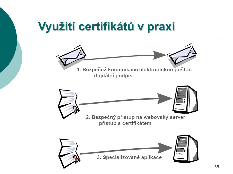 35 Využití certifikátů v praxi 2. Bezpečný přístup na webovský server přístup s certifikátem 1. Bezpečná komunikace elektronickou poštou digitální pod