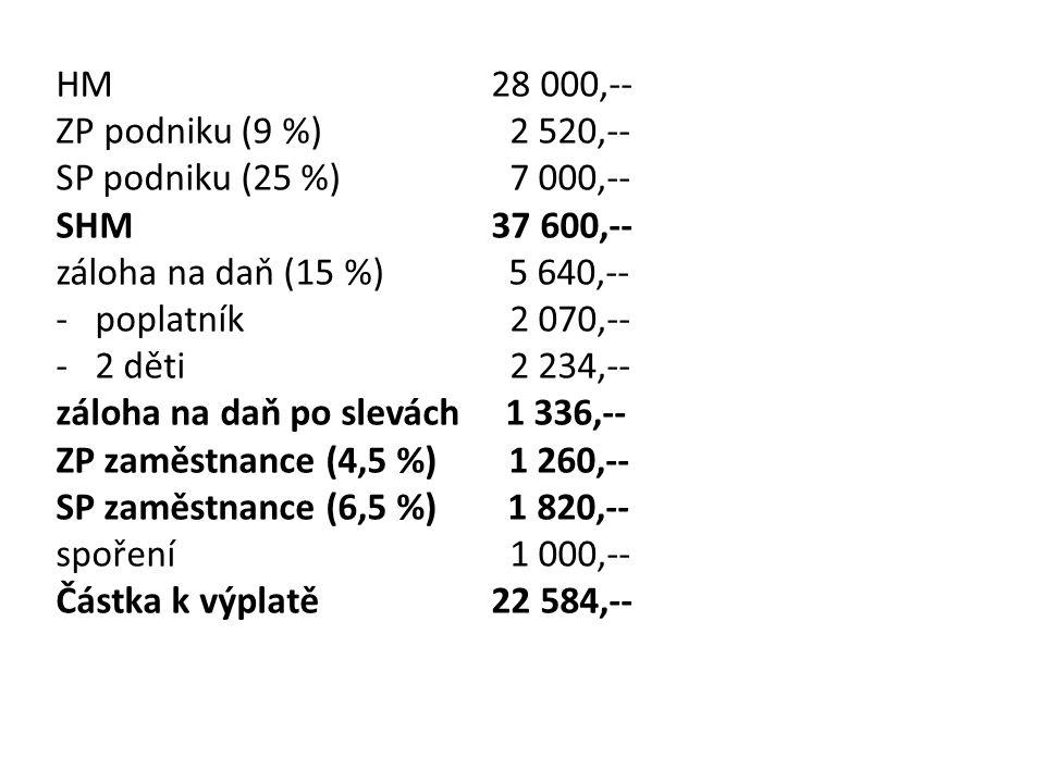 HM 28 000,-- ZP podniku (9 %) 2 520,-- SP podniku (25 %) 7 000,-- SHM 37 600,-- záloha na daň (15 %) 5 640,-- -poplatník 2 070,-- -2 děti 2 234,-- záloha na daň po slevách 1 336,-- ZP zaměstnance (4,5 %) 1 260,-- SP zaměstnance (6,5 %) 1 820,-- spoření 1 000,-- Částka k výplatě 22 584,--