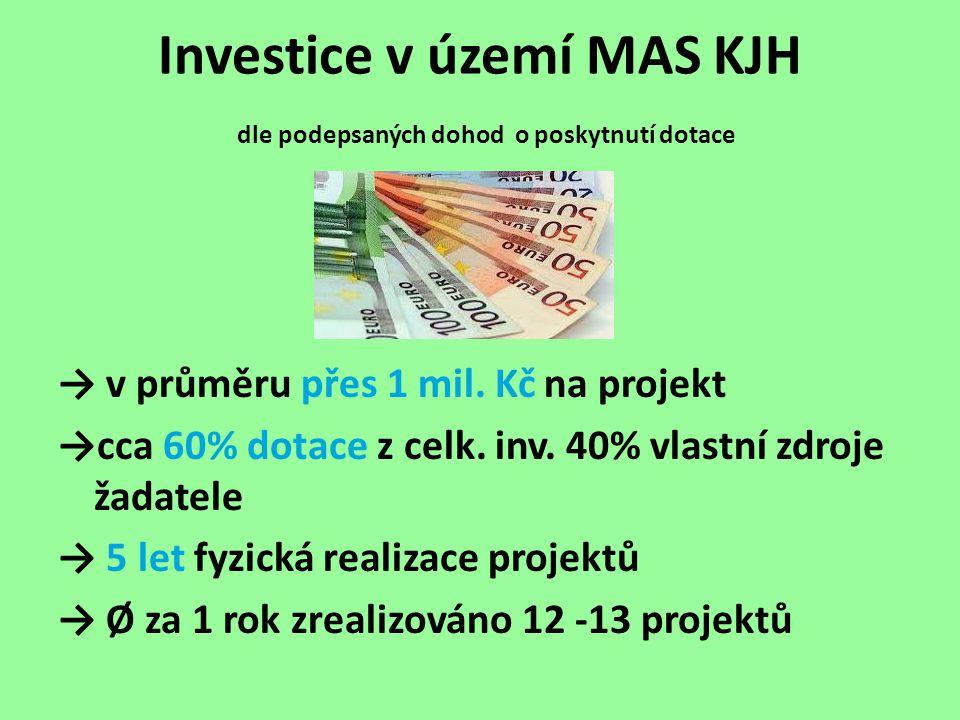 Srovnání v rámci ČR (OSA IV. LEADER)