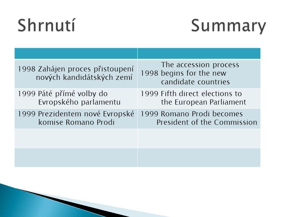 1998 Zahájen proces přistoupení nových kandidátských zemí The accession process 1998 begins for the new candidate countries 1999 Páté přímé volby do E