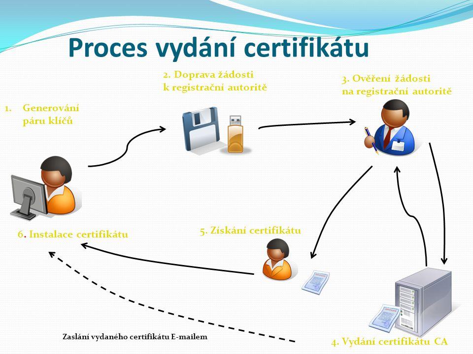Proces vydání certifikátu 1.Generování páru klíčů 6. Instalace certifikátu 2. Doprava žádosti k registrační autoritě 5. Získání certifikátu 4. Vydání