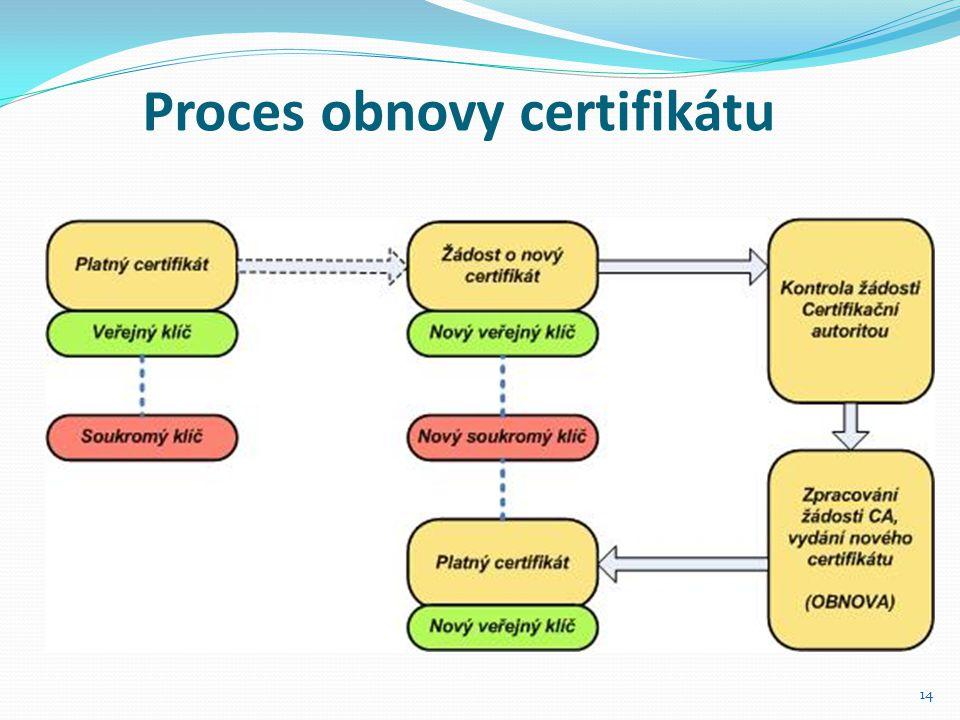 14 Proces obnovy certifikátu
