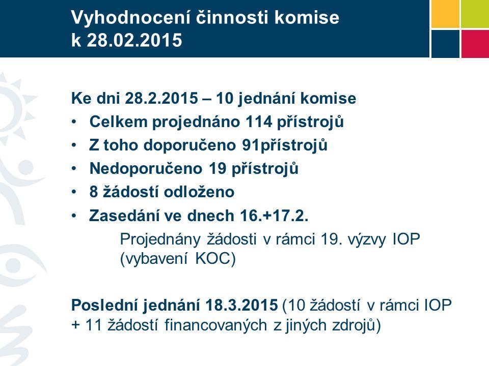 Vyhodnocení činnosti komise k 28.02.2015 Ke dni 28.2.2015 – 10 jednání komise Celkem projednáno 114 přístrojů Z toho doporučeno 91přístrojů Nedoporuče