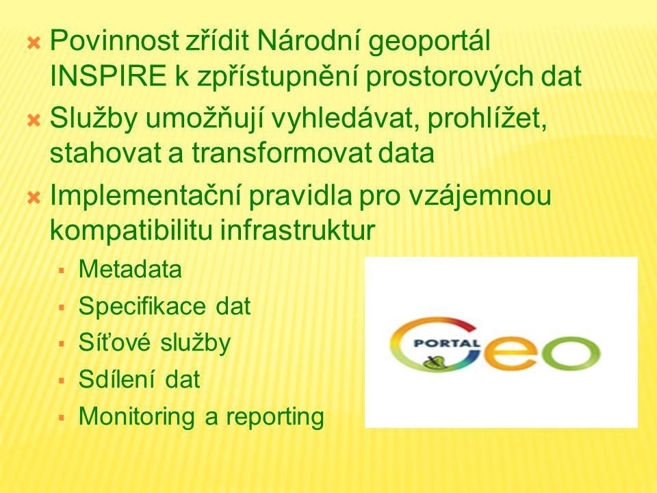  Povinnost zřídit Národní geoportál INSPIRE k zpřístupnění prostorových dat  Služby umožňují vyhledávat, prohlížet, stahovat a transformovat data  Implementační pravidla pro vzájemnou kompatibilitu infrastruktur  Metadata  Specifikace dat  Síťové služby  Sdílení dat  Monitoring a reporting