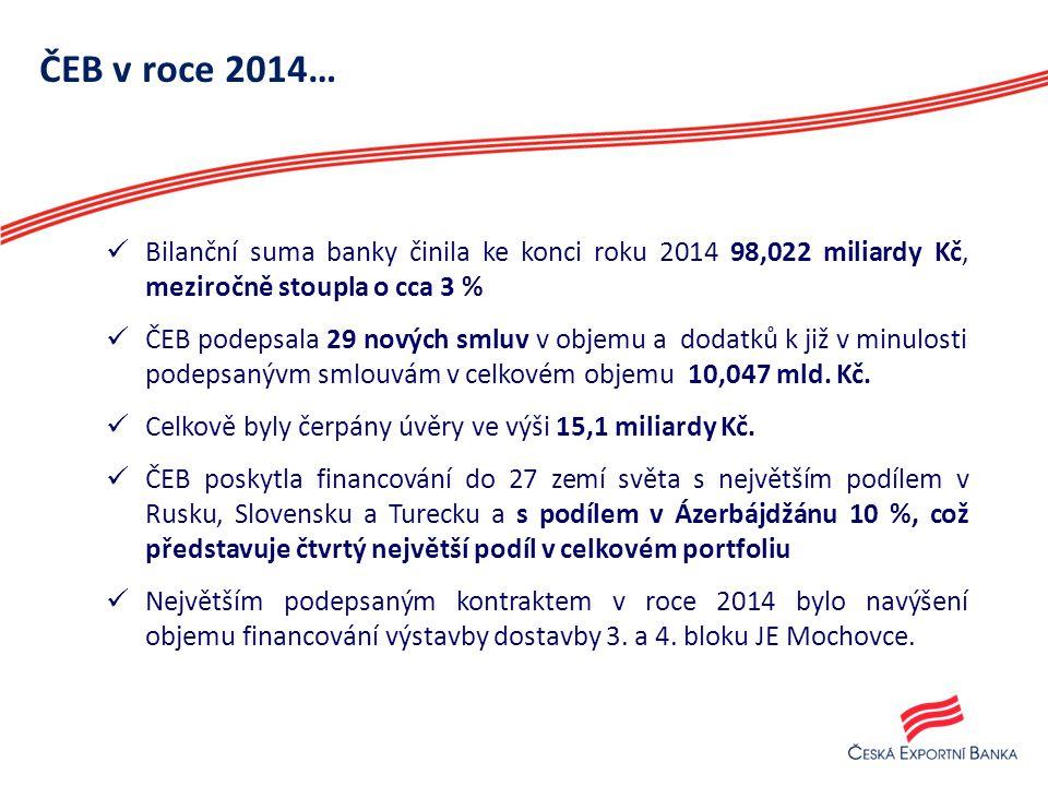 ČEB v roce 2014… Bilanční suma banky činila ke konci roku 2014 98,022 miliardy Kč, meziročně stoupla o cca 3 % ČEB podepsala 29 nových smluv v objemu
