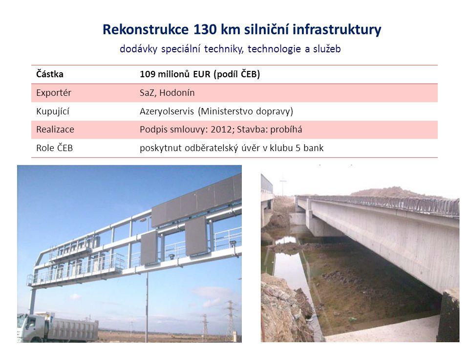 Rekonstrukce 130 km silniční infrastruktury dodávky speciální techniky, technologie a služeb Částka109 milionů EUR (podíl ČEB) ExportérSaZ, Hodonín Ku