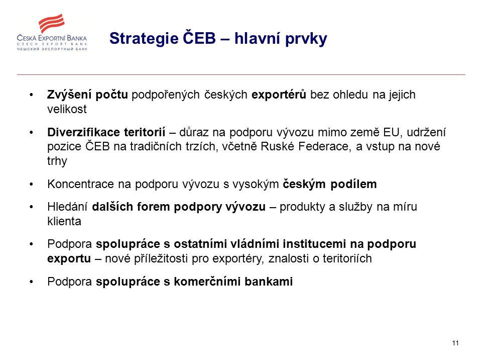 11 Strategie ČEB – hlavní prvky Zvýšení počtu podpořených českých exportérů bez ohledu na jejich velikost Diverzifikace teritorií – důraz na podporu vývozu mimo země EU, udržení pozice ČEB na tradičních trzích, včetně Ruské Federace, a vstup na nové trhy Koncentrace na podporu vývozu s vysokým českým podílem Hledání dalších forem podpory vývozu – produkty a služby na míru klienta Podpora spolupráce s ostatními vládními institucemi na podporu exportu – nové příležitosti pro exportéry, znalosti o teritoriích Podpora spolupráce s komerčními bankami