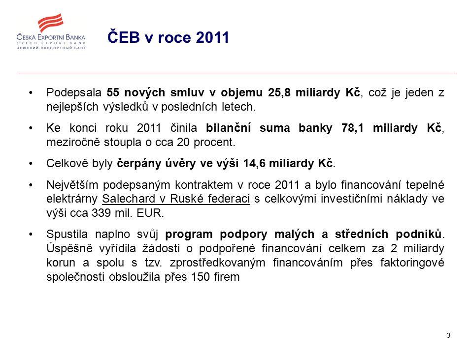 3 ČEB v roce 2011 Podepsala 55 nových smluv v objemu 25,8 miliardy Kč, což je jeden z nejlepších výsledků v posledních letech.